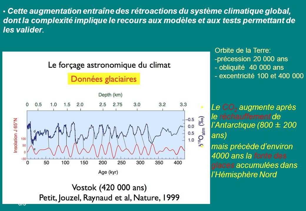 6/5 Le CO 2 augmente après le réchauffement de lAntarctique (800 ± 200 ans) mais précède denviron 4000 ans la fonte des glaces accumulées dans lHémisphère Nord Cette augmentation entraîne des rétroactions du système climatique global, dont la complexité implique le recours aux modèles et aux tests permettant de les valider.