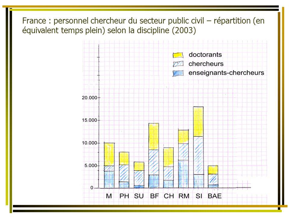 La bibliométrie comme un des éléments dévaluation de lactivité scientifique des Territoires et des États France : personnel chercheur du secteur public civil – répartition (en équivalent temps plein) selon la discipline (2003)