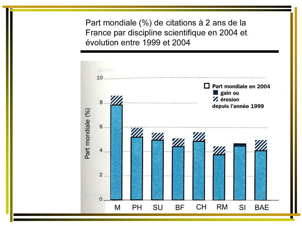 Part mondiale de publications scientifiques de la France par discipline scientifique - indice de spécialisation 1999/2004