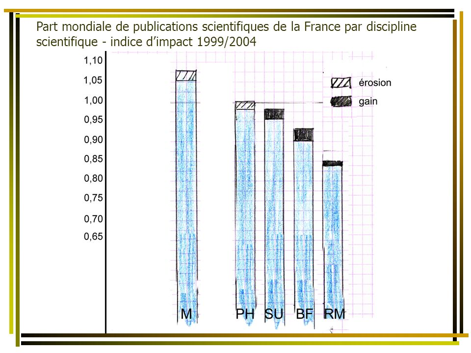 La bibliométrie comme un des éléments dévaluation de lactivité scientifique des Territoires et des États Part mondiale de publications scientifiques de la France par discipline scientifique - indice dimpact 1999/2004