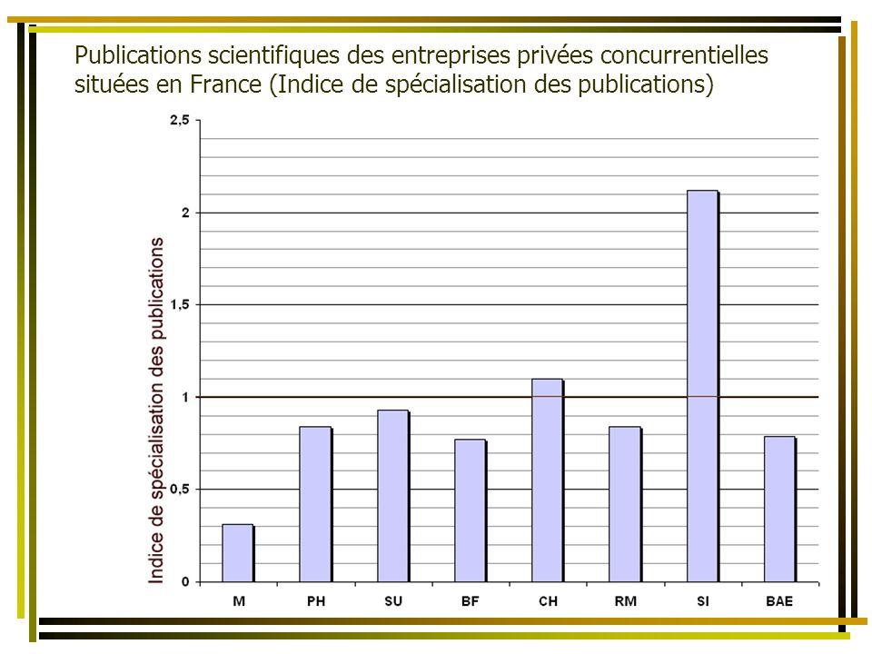 La bibliométrie comme un des éléments dévaluation de lactivité scientifique des Territoires et des États Publications scientifiques des entreprises privées concurrentielles situées en France (Indice de spécialisation des publications)