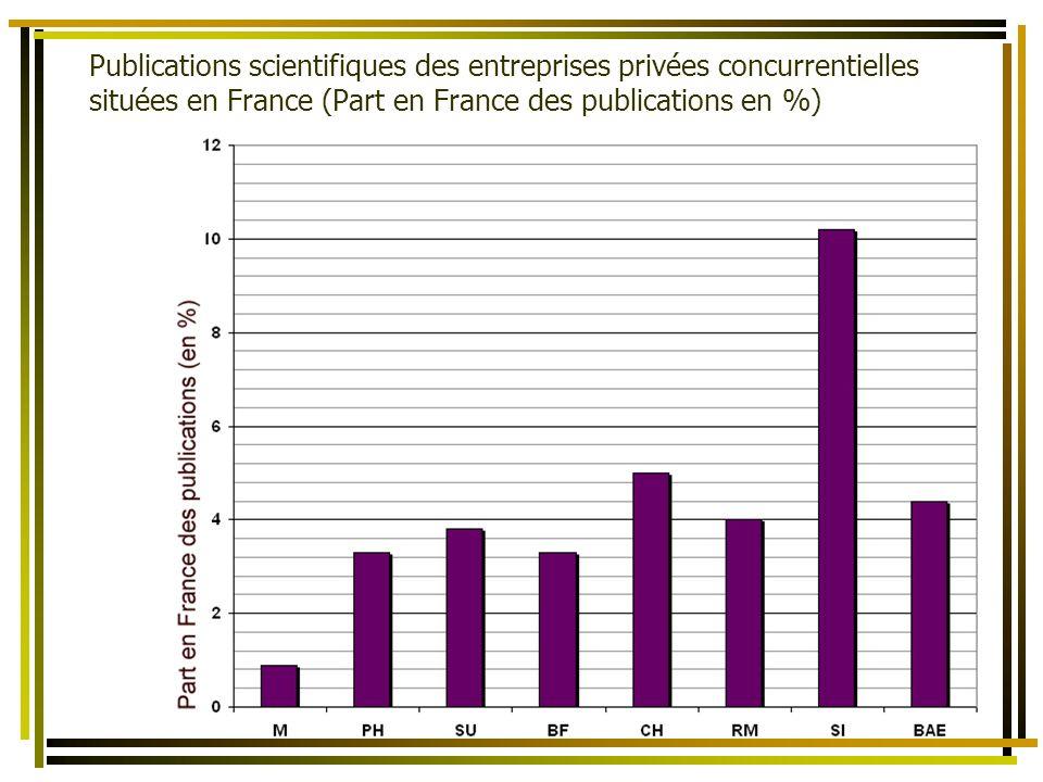 La bibliométrie comme un des éléments dévaluation de lactivité scientifique des Territoires et des États Publications scientifiques des entreprises privées concurrentielles situées en France (Part en France des publications en %)