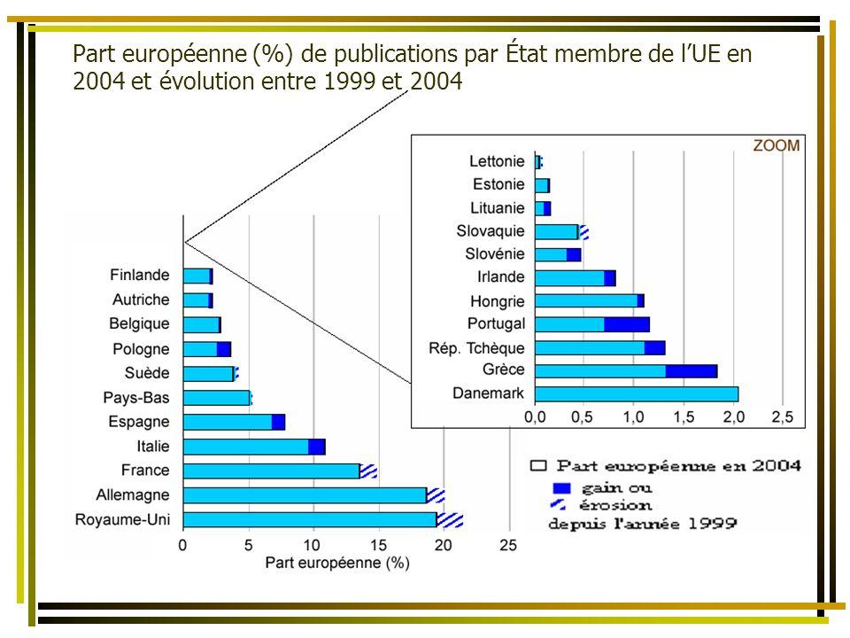 La bibliométrie comme un des éléments dévaluation de lactivité scientifique des Territoires et des États Part européenne (%) de publications par État membre de lUE en 2004 et évolution entre 1999 et 2004