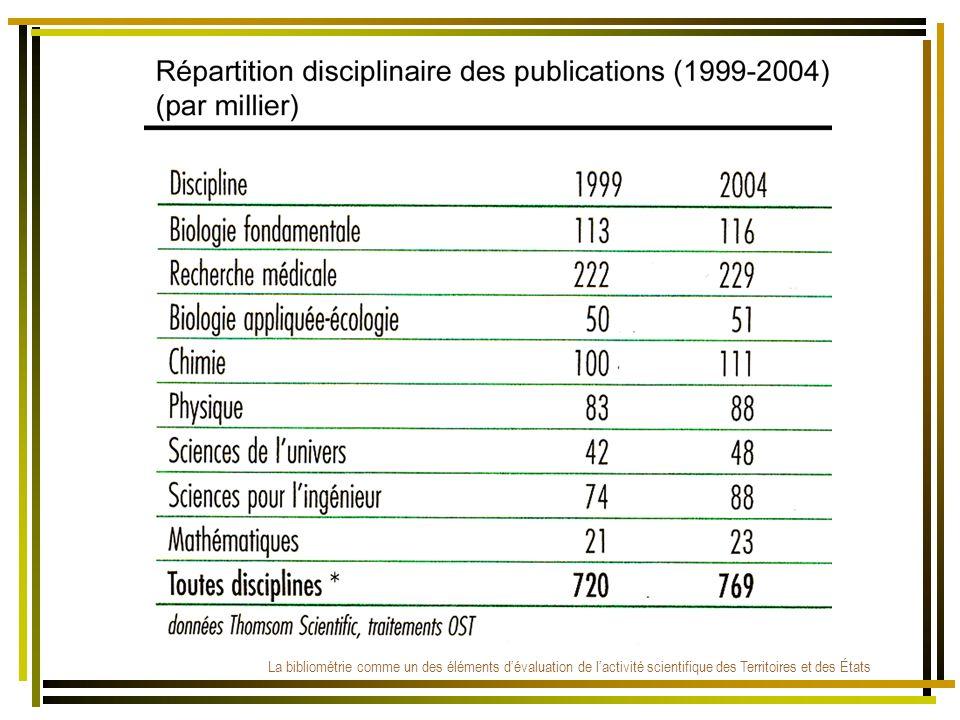 La bibliométrie comme un des éléments dévaluation de lactivité scientifique des Territoires et des États