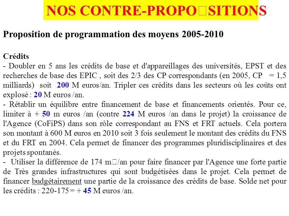 NOS CONTRE-PROPOSITIONS Proposition de programmation des moyens 2005-2010 Crédits - Doubler en 5 ans les crédits de base et d appareillages des universités, EPST et des recherches de base des EPIC, soit des 2/3 des CP correspondants (en 2005, CP = 1,5 milliards) soit 200 M euros/an.