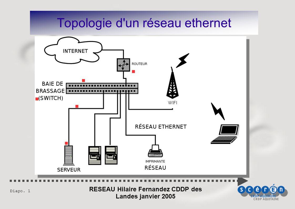 RESEAU Hilaire Fernandez CDDP des Landes janvier 2005 Diapo. 1 Topologie d un réseau ethernet