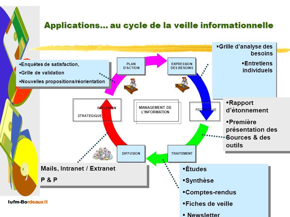 Iufm-Bordeaux II Couleur de linformation au CDI : L'information blanche + L'information grise