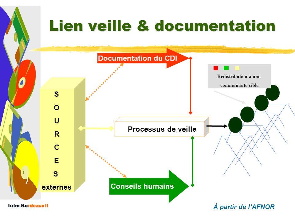 Iufm-Bordeaux II Applications… au cycle de la veille informationnelle Applications… au cycle de la veille informationnelle EXPRESSION DES BESOINS PLAN