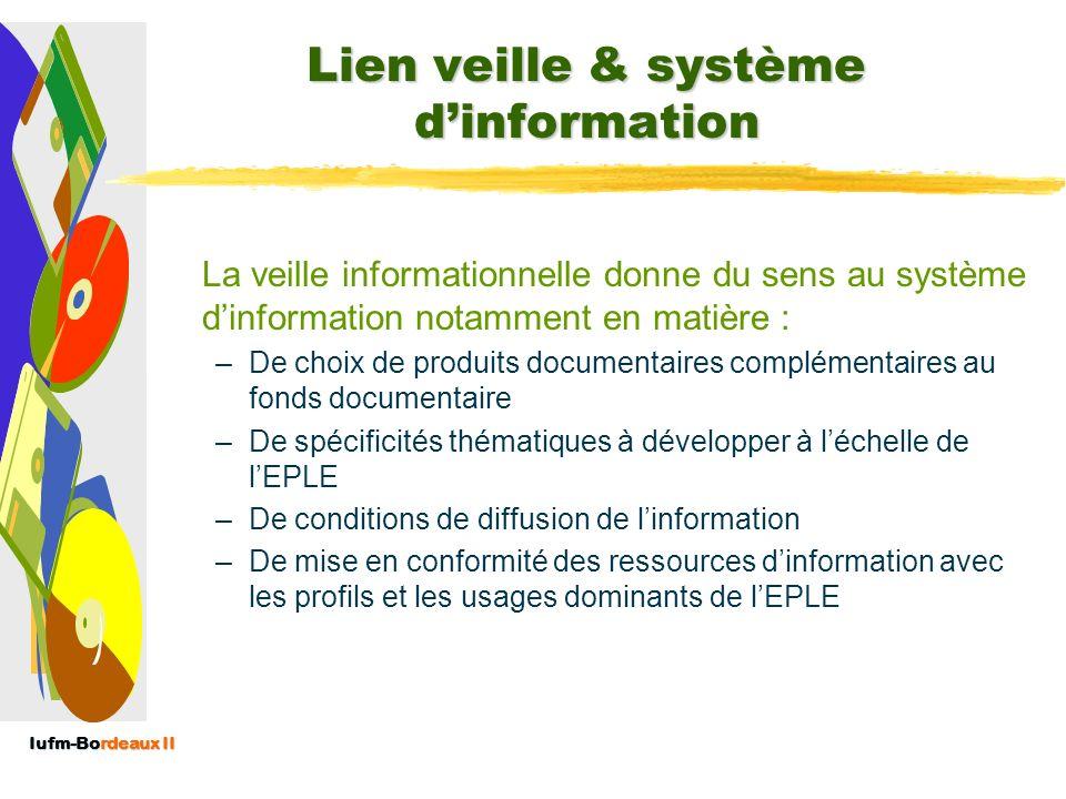 Iufm-Bordeaux II Lien veille & documentation À partir de lAFNOR Processus de veille S O U R C E S externes Documentation du CDI Conseils humains Redis
