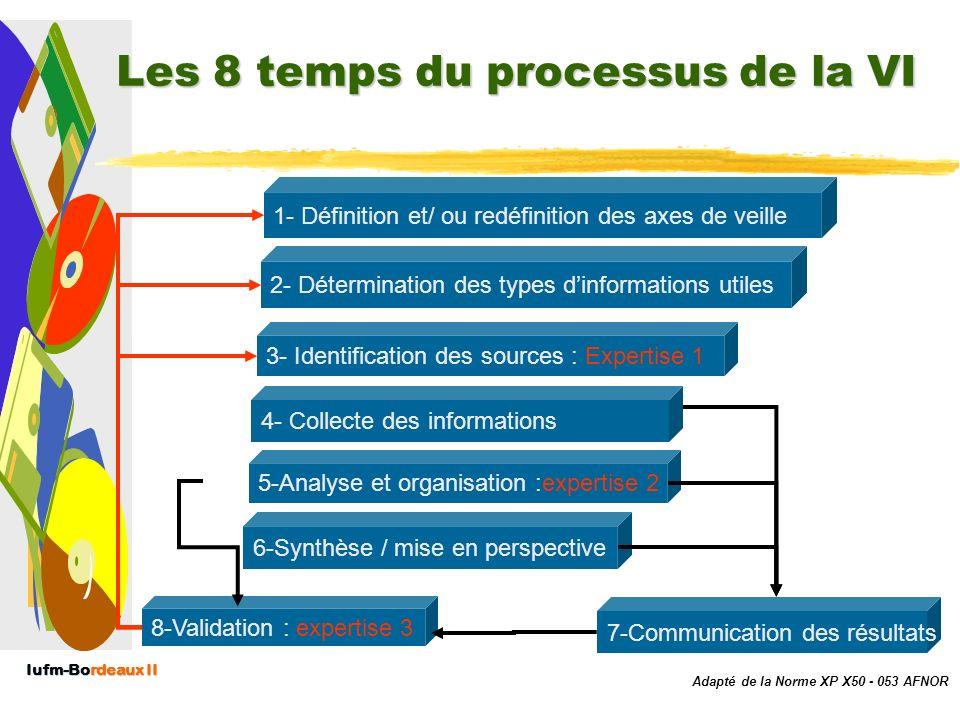 Iufm-Bordeaux II Lien veille & système dinformation La veille informationnelle donne du sens au système dinformation notamment en matière : –De choix