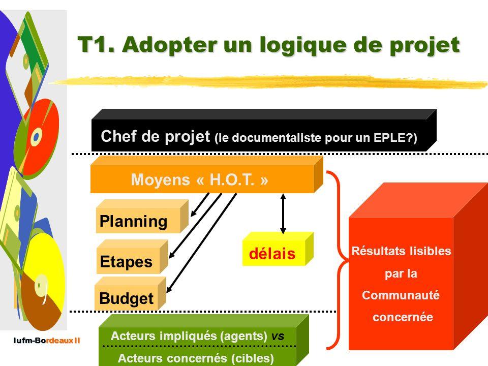 Iufm-Bordeaux II Les 10 travaux du veilleur 1.Adopter un logique de projet (préparation dun cahier des charges) 2.Cartographier les flux de linformati