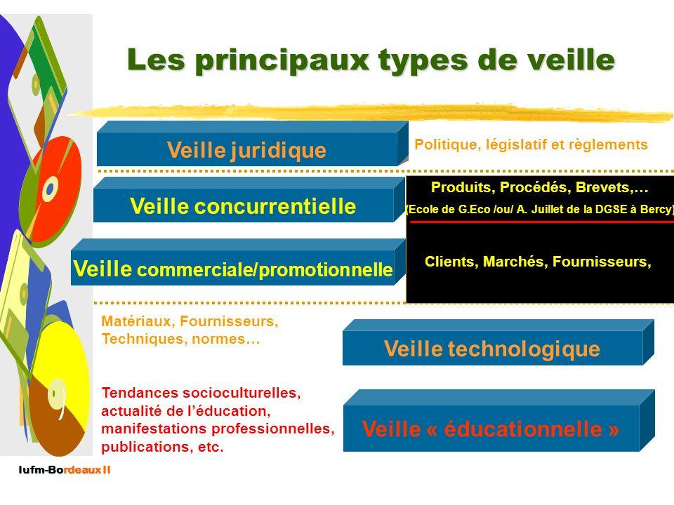 Iufm-Bordeaux II Lenvironnement de lEPLE [ou de toute autre structure] EPLE, entreprises, administrations EPLE, entreprises, administrations Cadres po