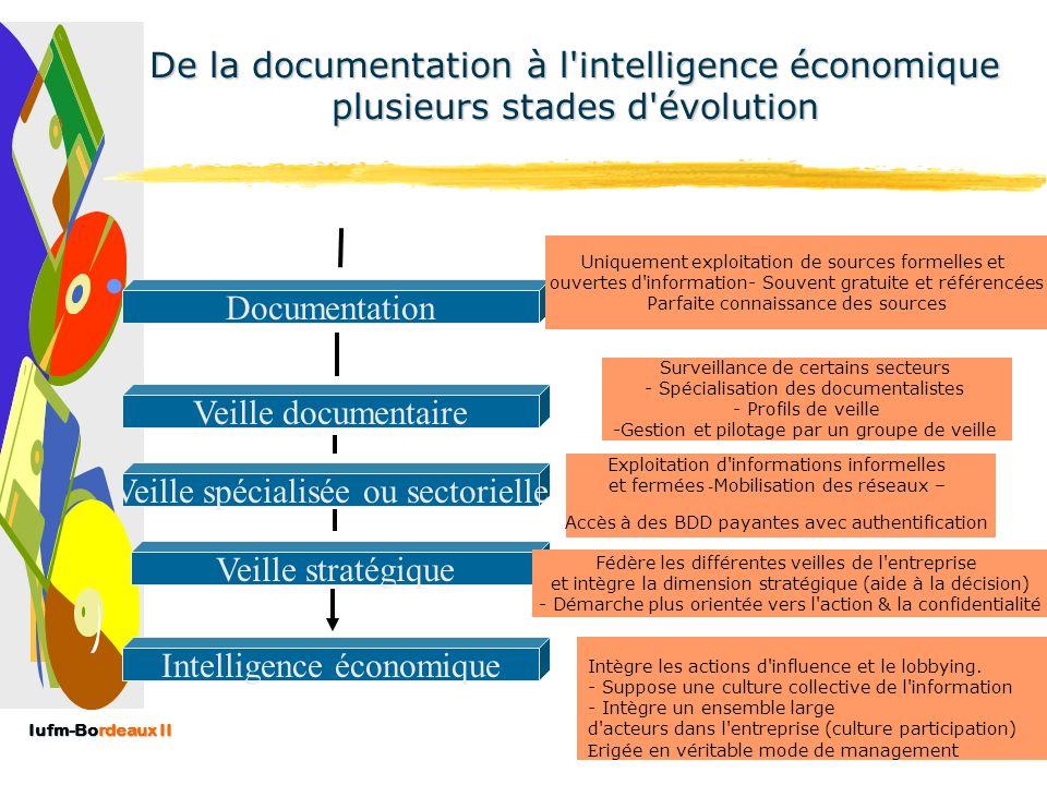 Iufm-Bordeaux II Les principaux types de veille Veille technologique Veille concurrentielle Veille commerciale/promotionnelle Veille « éducationnelle