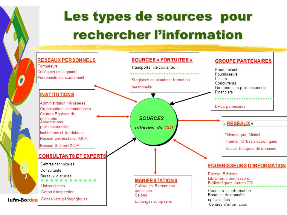 Iufm-Bordeaux II Produits dédition en VI : DISSOCIER : Le bulletin de veille : Dire (10) : Veille informationnelle dans le domaine de la recherche en Education (IUFM) Dire Dire (24) : Veille événementielle dans le domaine de lEducation (IUFM) Dire Bulletin de VI administrative (184 ) : repérage dans les principaux textes administratifs Bulletin de VI administrative Le permis : information sécurité routière & La newsletter : IflaSchoolLibraries newsletter De la section des bibliothèques scolaires de lIFLA IflaSchoolLibraries newsletter Lettre dinformation du CDDP de la Gironde Lettre dinformation