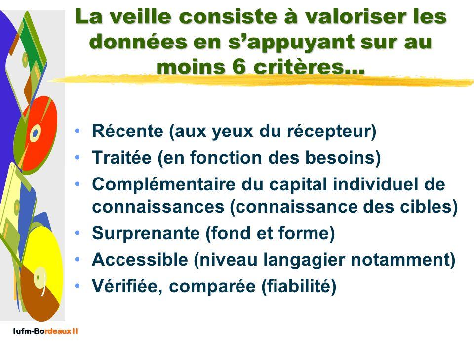 Iufm-Bordeaux II La veille consiste à valoriser les données en sappuyant sur au moins 6 critères… Récente (aux yeux du récepteur) Traitée (en fonction des besoins) Complémentaire du capital individuel de connaissances (connaissance des cibles) Surprenante (fond et forme) Accessible (niveau langagier notamment) Vérifiée, comparée (fiabilité)