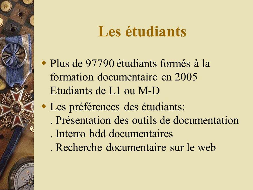 Les étudiants Plus de 97790 étudiants formés à la formation documentaire en 2005 Etudiants de L1 ou M-D Les préférences des étudiants:.