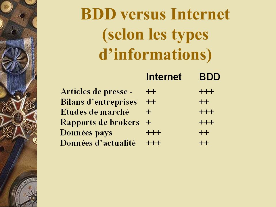 BDD versus Internet (selon les types dinformations)