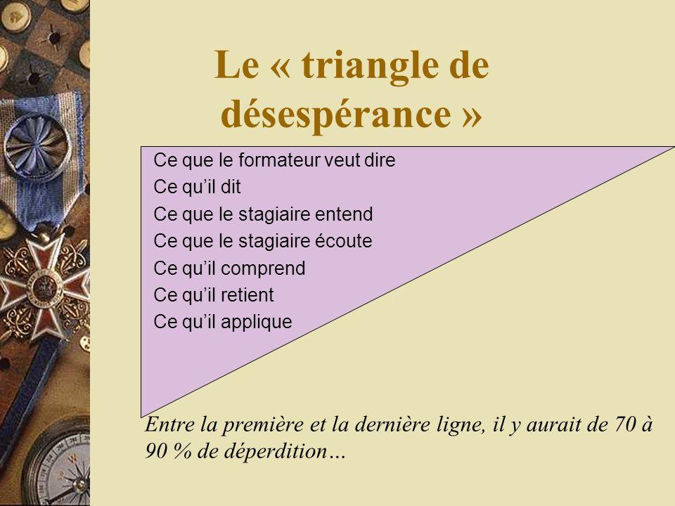 Le « triangle de désespérance » Entre la première et la dernière ligne, il y aurait de 70 à 90 % de déperdition… Ce que le formateur veut dire Ce quil dit Ce que le stagiaire entend Ce que le stagiaire écoute Ce quil comprend Ce quil retient Ce quil applique
