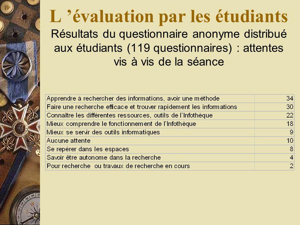 L évaluation par les étudiants Résultats du questionnaire anonyme distribué aux étudiants (119 questionnaires) : attentes vis à vis de la séance