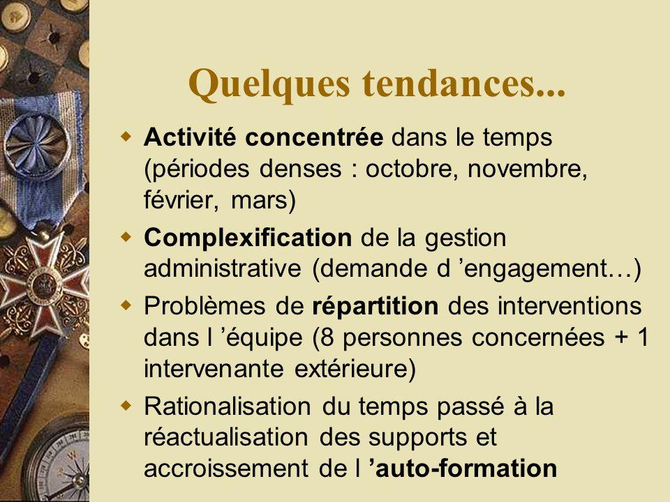Tendances consommation Veille sociétale/nouvelles tendances: voir presse sectorielle voir aussi Credoc www.credoc.fr (site web peu fourni - voir centre de documentation) Instituts de sondage, enquêtes…