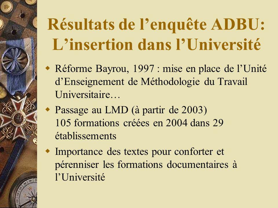 Résultats de lenquête ADBU: Linsertion dans lUniversité Réforme Bayrou, 1997 : mise en place de lUnité dEnseignement de Méthodologie du Travail Universitaire… Passage au LMD (à partir de 2003) 105 formations créées en 2004 dans 29 établissements Importance des textes pour conforter et pérenniser les formations documentaires à lUniversité