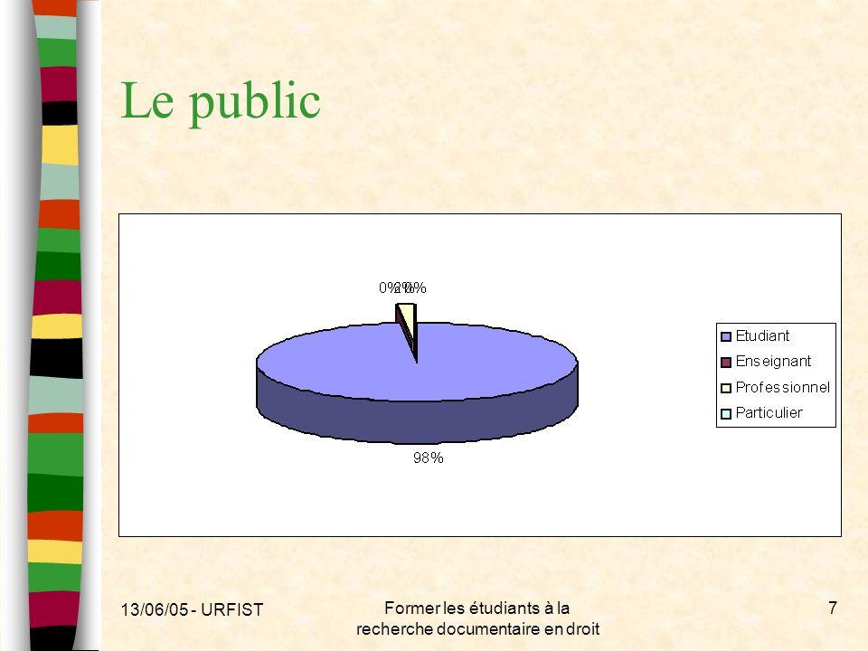 13/06/05 - URFIST Former les étudiants à la recherche documentaire en droit 38 Jakobson Schéma : Emetteur – codage – décodage – Récepteur Le message passe par un «canal».
