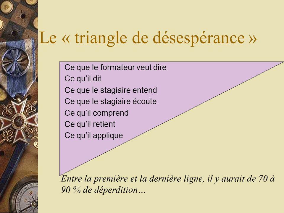 Le « triangle de désespérance » Entre la première et la dernière ligne, il y aurait de 70 à 90 % de déperdition… Ce que le formateur veut dire Ce quil