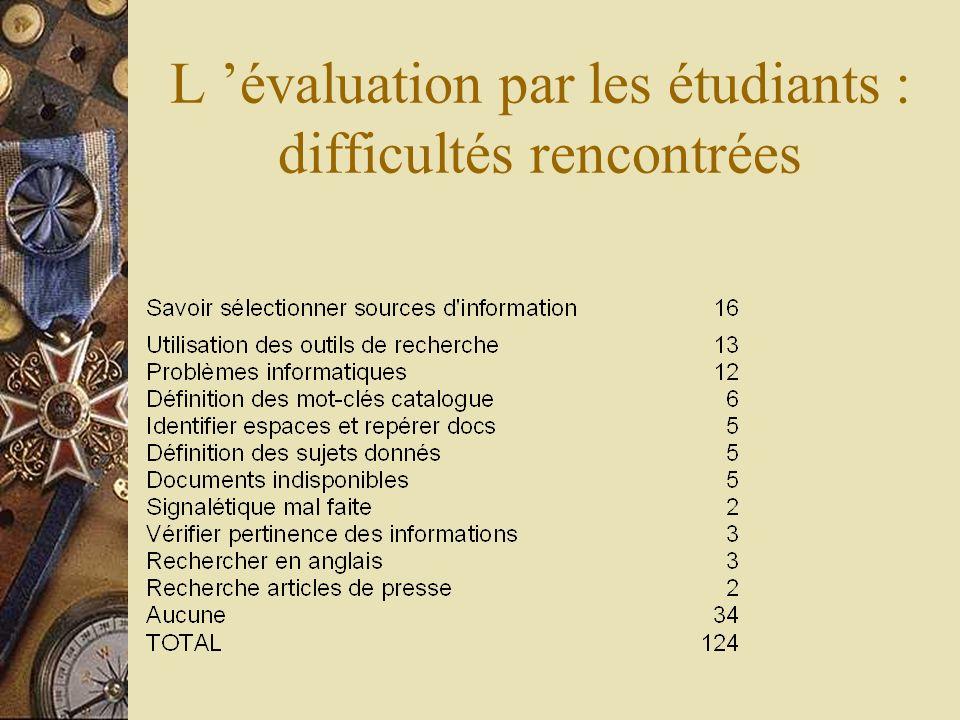L évaluation par les étudiants : difficultés rencontrées