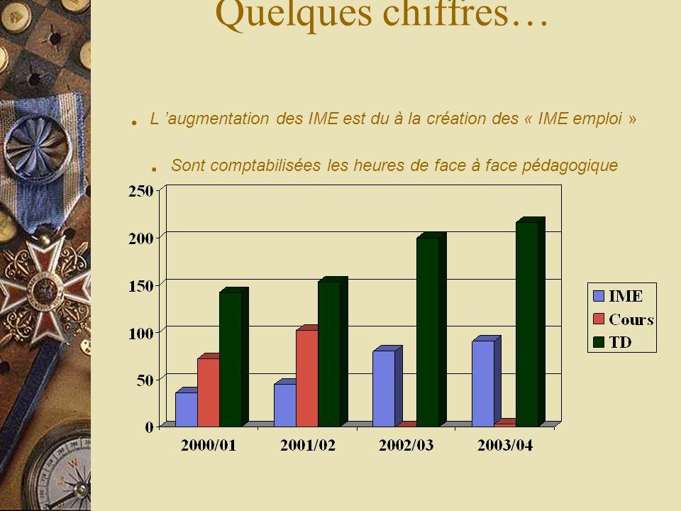 Quelques chiffres…. L augmentation des IME est du à la création des « IME emploi ». Sont comptabilisées les heures de face à face pédagogique