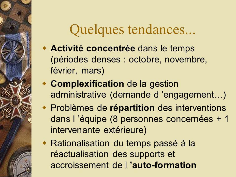 Quelques tendances... Activité concentrée dans le temps (périodes denses : octobre, novembre, février, mars) Complexification de la gestion administra