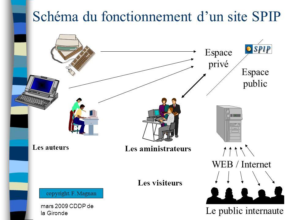 mars 2009 CDDP de la Gironde Schéma du fonctionnement dun site SPIP Le public internaute WEB / Internet Espace privé Espace public Les auteurs Les ami