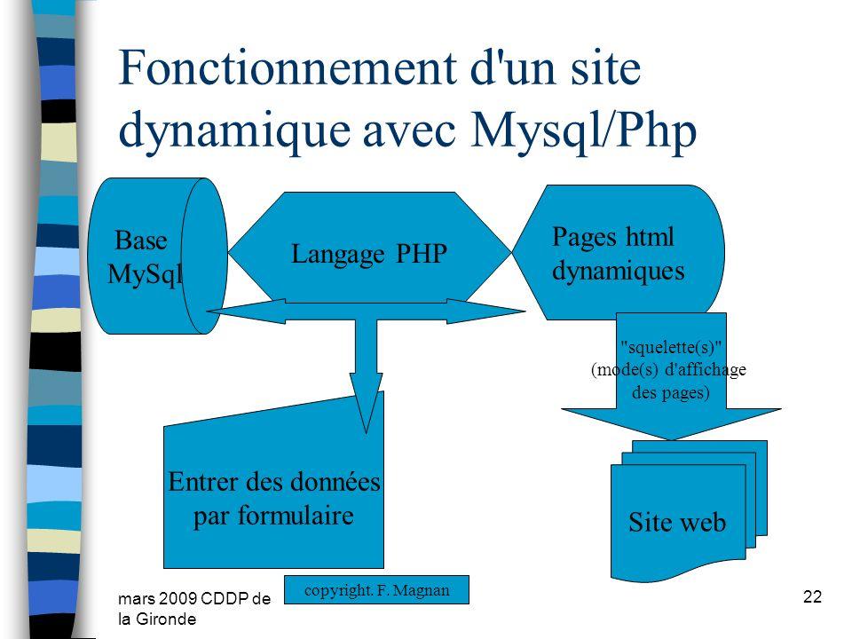 mars 2009 CDDP de la Gironde Fonctionnement d'un site dynamique avec Mysql/Php 22 Base MySql Pages html dynamiques Entrer des données par formulaire L