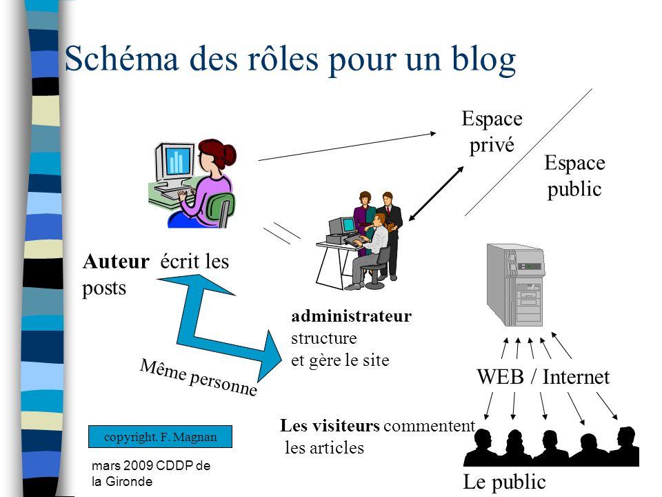 mars 2009 CDDP de la Gironde 31 Schéma des rôles pour un blog Le public WEB / Internet Espace privé Espace public Les visiteurs commentent les article