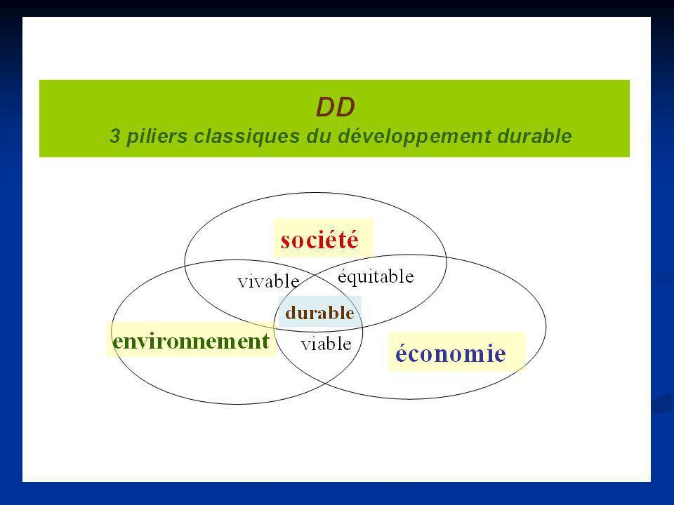 Développement durable.. Fin 80 Développement durable.. Fin 80 1987 : le rapport Brundtland 1987 : le rapport Brundtland Sustainable development : …