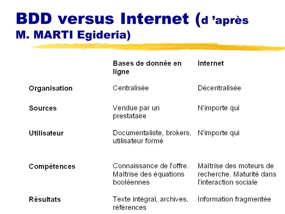 BDD versus Internet ( d après M. MARTI Egideria)
