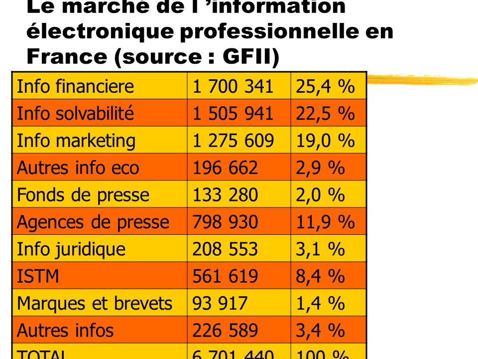 Le marché de l information électronique professionnelle en France (source : GFII) Info financiere1 700 34125,4 % Info solvabilité1 505 94122,5 % Info marketing1 275 60919,0 % Autres info eco196 6622,9 % Fonds de presse133 2802,0 % Agences de presse798 93011,9 % Info juridique208 5533,1 % ISTM561 6198,4 % Marques et brevets93 9171,4 % Autres infos226 5893,4 % TOTAL6 701 440100 %