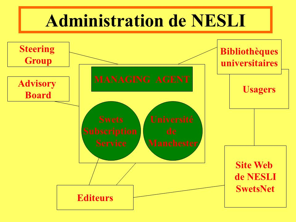 Administration de NESLI Advisory Board Steering Group Editeurs Site Web de NESLI SwetsNet Usagers Bibliothèques universitaires Swets Subscription Service Université de Manchester MANAGING AGENT