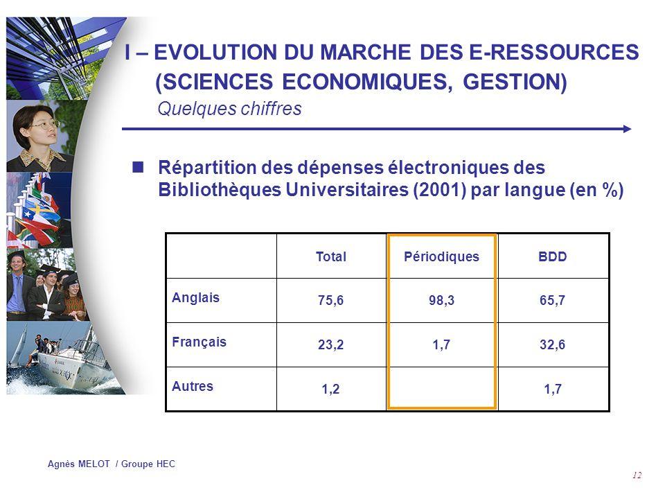 Agnès MELOT / Groupe HEC 11 Part des périodiques dans le total des dépenses électroniques des Bibliothèques Universitaires en 2003 Source : http://www.sup.adc.education.fr/asibu/http://www.sup.adc.education.fr/asibu/ I – EVOLUTION DU MARCHE DES E-RESSOURCES (SCIENCES ECONOMIQUES, GESTION) Quelques chiffres Confirmé par enquête EBSLG Documents Numériques Revues Bouquets de revues Sommaires BDD Bibliographiques BDD Texte intégral BDD Factuelle 54,5 % 40,7 % 4,8 %