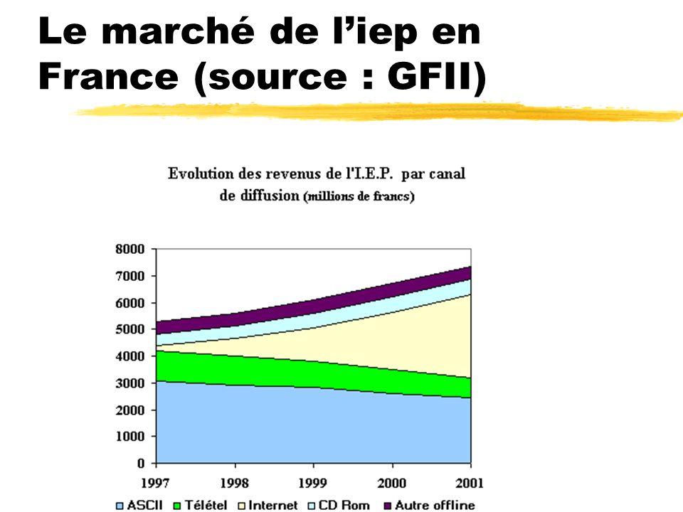 Le marché de liep en France (source : GFII)