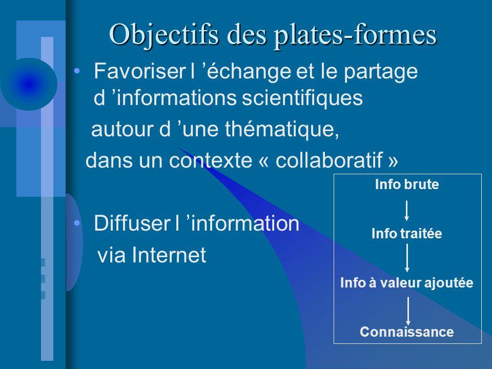 Favoriser l échange et le partage d informations scientifiques autour d une thématique, dans un contexte « collaboratif » Diffuser l information via Internet Objectifs des plates-formes Info brute Info traitée Info à valeur ajoutée Connaissance