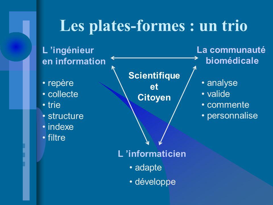 Les plates-formes : un trio Scientifique et Citoyen L ingénieur en information repère collecte trie structure indexe filtre analyse valide commente personnalise L informaticien adapte développe La communauté biomédicale