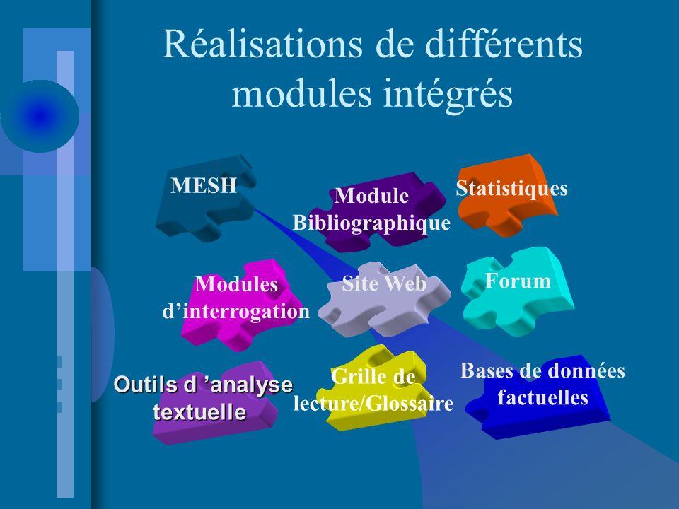 Réalisations de différents modules intégrés Site Web Module Bibliographique Outils d analyse textuelle Bases de données factuelles Forum Statistiques MESH Modules dinterrogation Grille de lecture/Glossaire