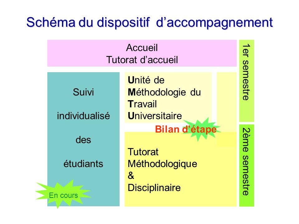 CONSTAT & PROPOSITION 2 : APPRENTISSAGE La méthodologie peut ne pas être proposée à tous les étudiants dans la mesure où certains dentre eux possèdent déjà une certaine autonomie et des techniques de travail efficaces.