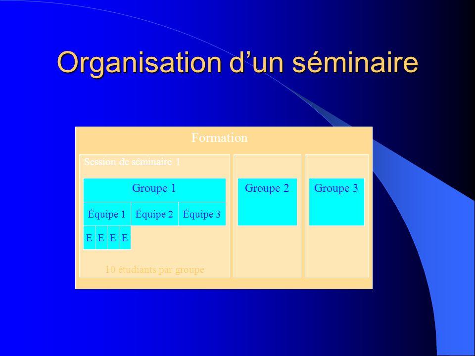 Organisation dun séminaire Groupe 1 Équipe 1 EEEE Équipe 2Équipe 3 Session de séminaire 1 Formation 10 étudiants par groupe Groupe 2Groupe 3