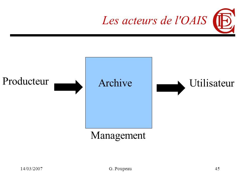 14/03/2007G. Poupeau45 Les acteurs de l OAIS Archive Management Producteur Utilisateur