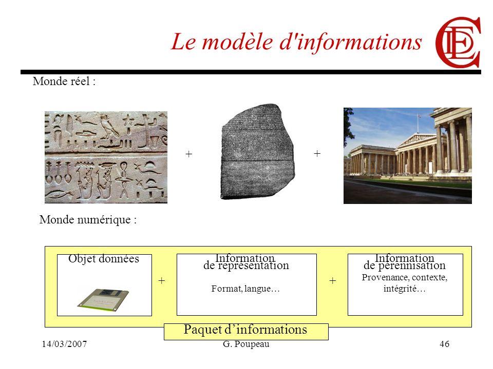 14/03/2007G. Poupeau46 Objet données Information de pérennisation Provenance, contexte, intégrité… Paquet dinformations Information de représentation