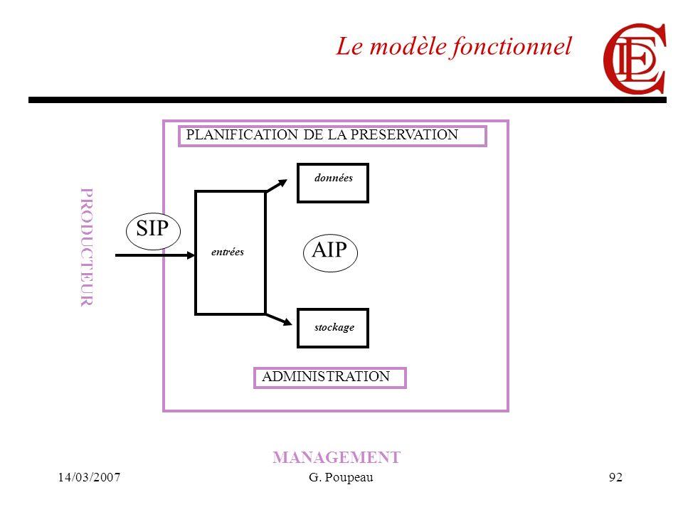 14/03/2007G. Poupeau92 Le modèle fonctionnel PRODUCTEUR MANAGEMENT entrées données stockage SIP AIP ADMINISTRATION PLANIFICATION DE LA PRESERVATION