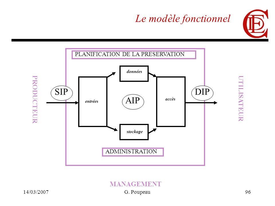 14/03/2007G. Poupeau96 Le modèle fonctionnel PRODUCTEUR UTILISATEUR MANAGEMENT entrées données stockage SIP AIP accès DIP ADMINISTRATION PLANIFICATION
