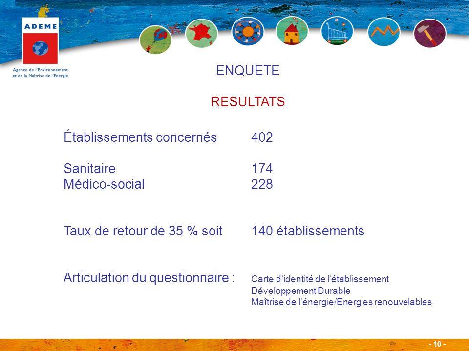 - 10 - Établissements concernés402 Sanitaire174 Médico-social228 Taux de retour de 35 % soit140 établissements Articulation du questionnaire : Carte didentité de létablissement Développement Durable Maîtrise de lénergie/Energies renouvelables ENQUETE RESULTATS