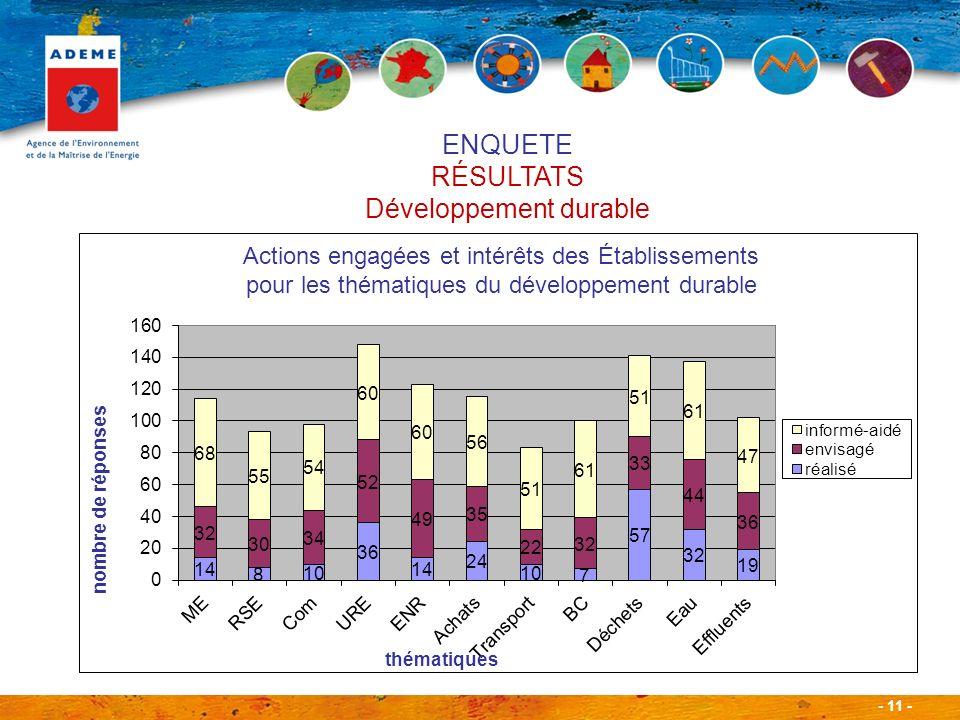 - 11 - Actions engagées et intérêts des Établissements pour les thématiques du développement durable ENQUETE RÉSULTATS Développement durable